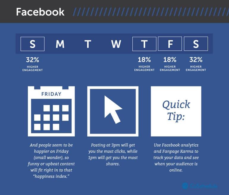 Les meilleurs moments pour publier sur votre page Facebook