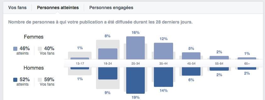 Statistiques démographiques de Facebook